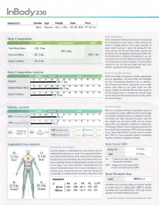 Carb Backloading Body Fat Test Results