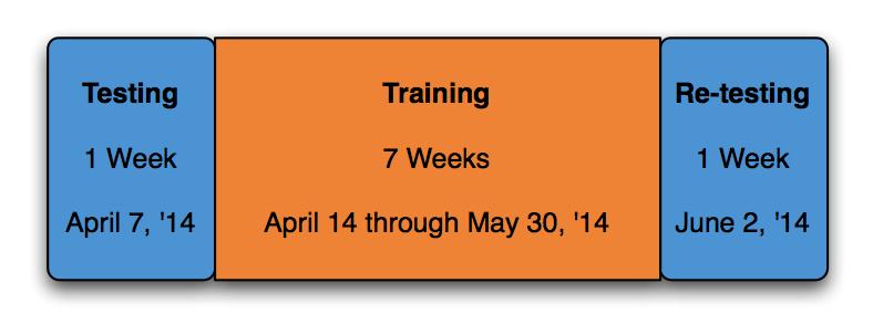 Training-testing-periodization-Block