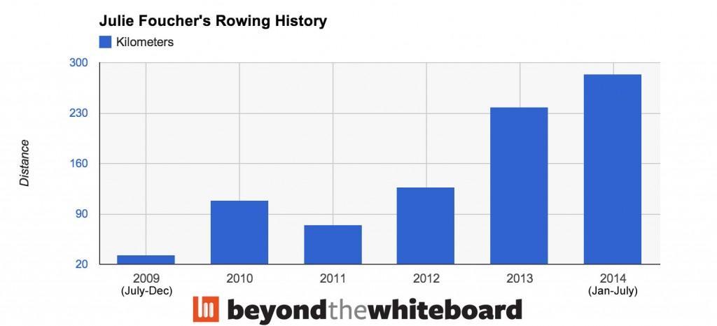 JulieF-Rowing-History