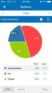 calorie break down