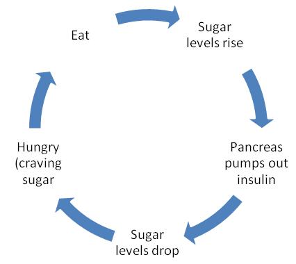 diabetes-insulin-vicious-cycle