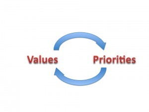 Values-priorities