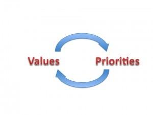 Values-priorities